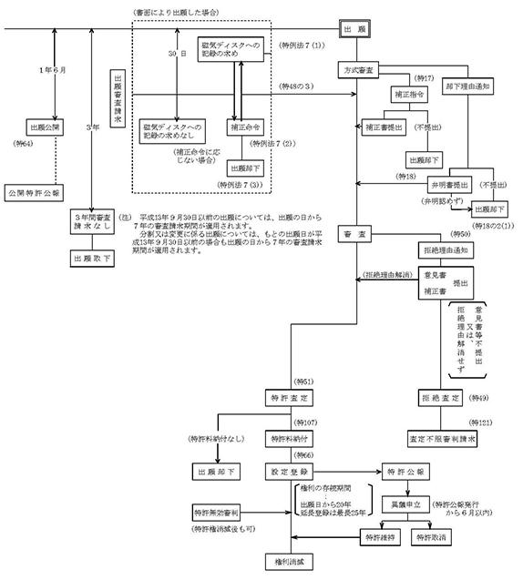 特許取得までの流れ
